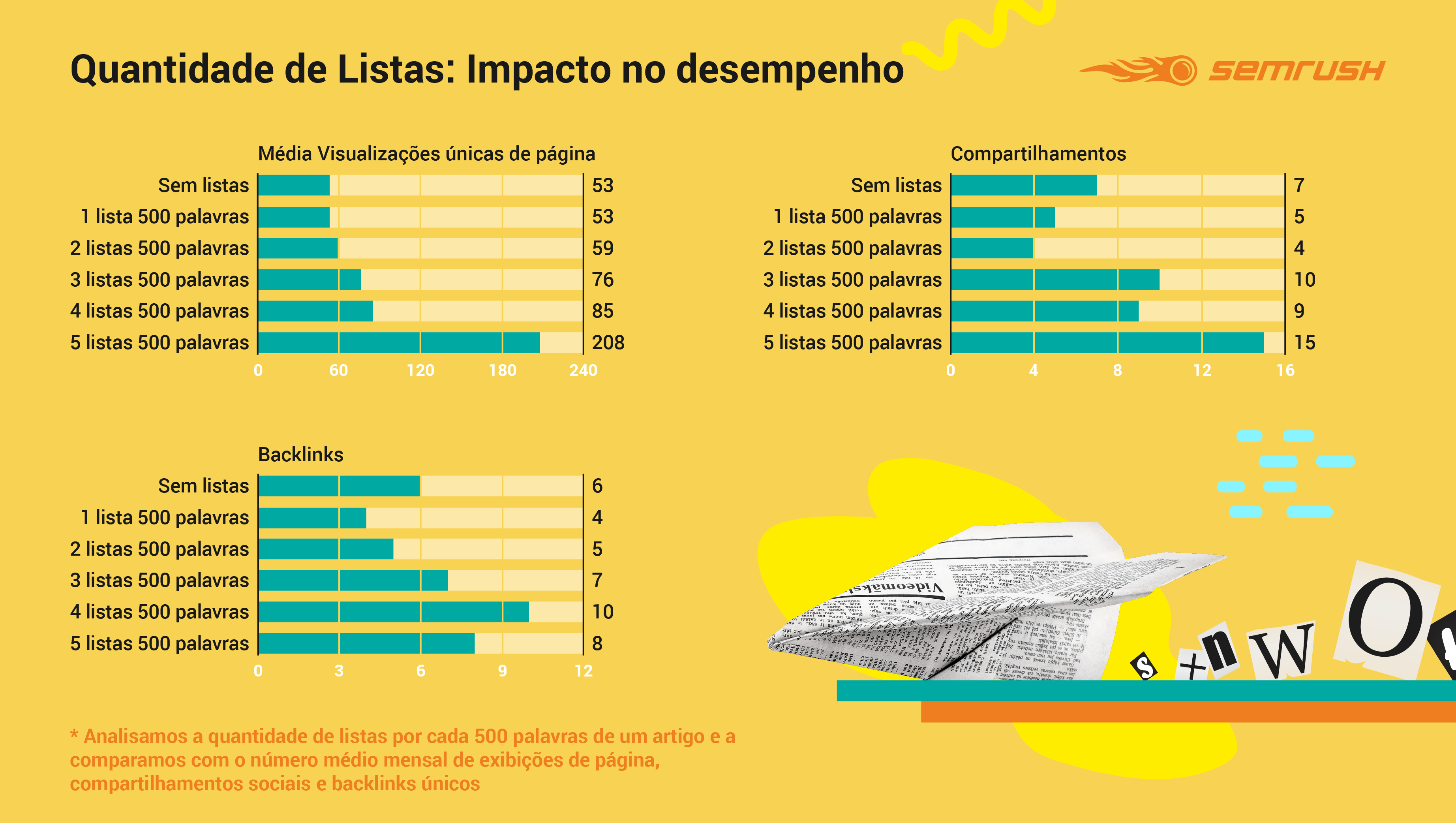 Number of Lists Impact on Performance